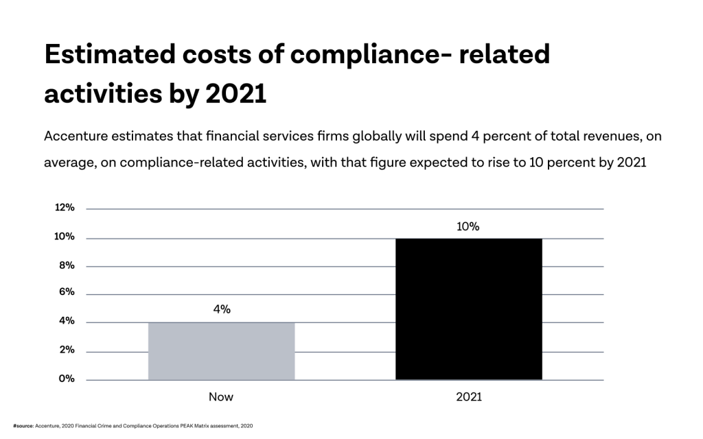 Estimated costs of compliance