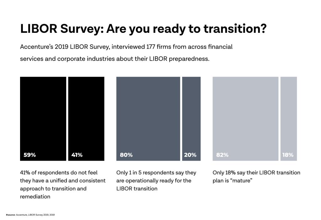 LIBOR Transition Survey