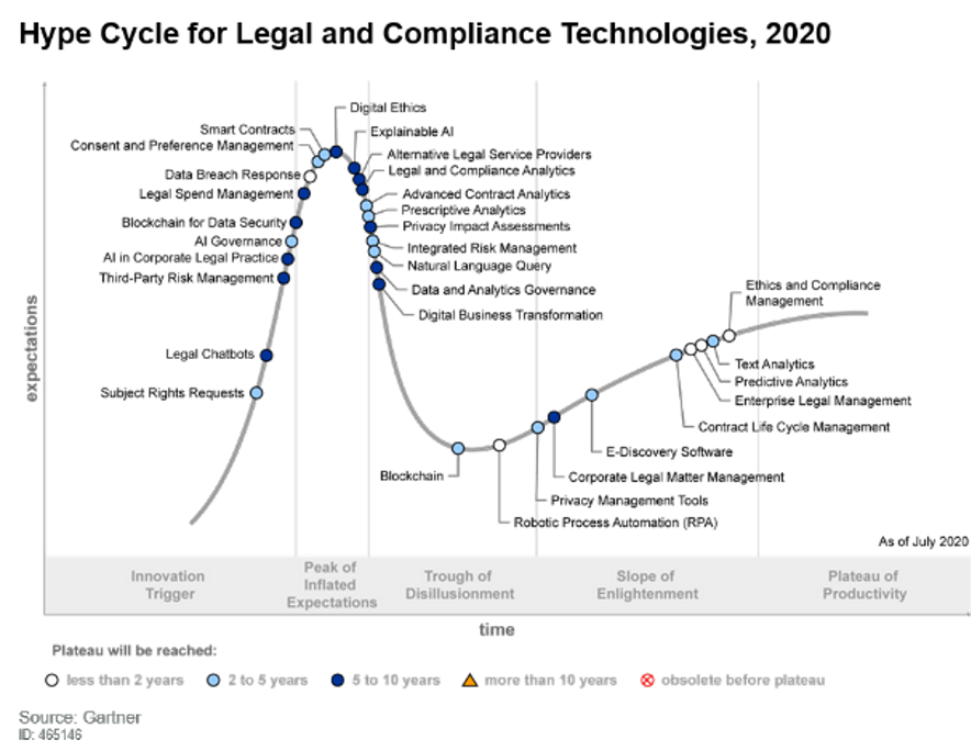 Hype Cycle for Legal and Compliance Technologies