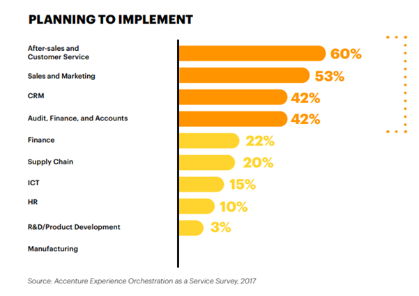 Planning of chatbot implementations across all industries