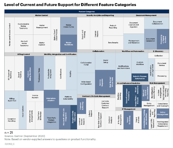Level of current and future support for different feature categories