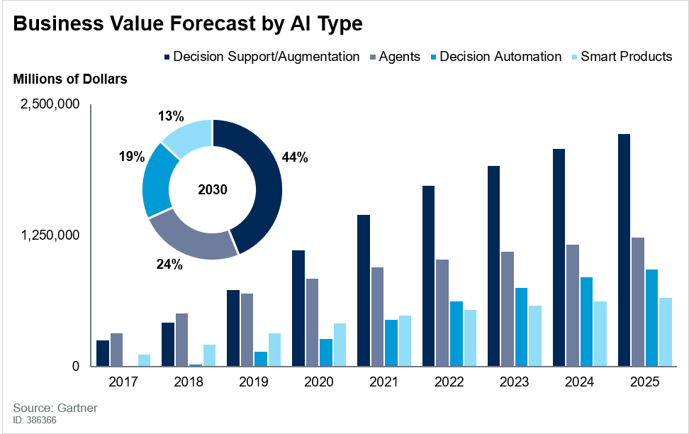 Gartner Value Forecast by AI Type