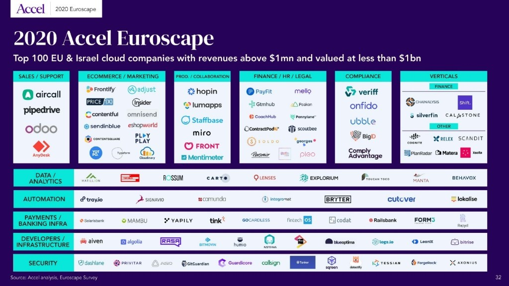 2020 Accel Euroscape