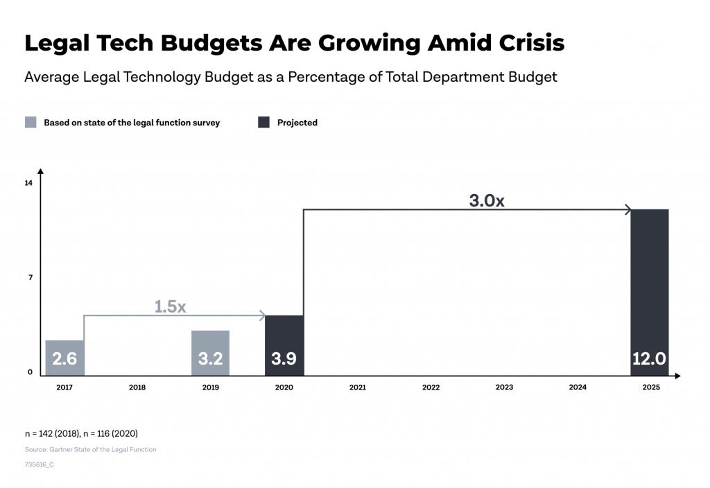 Legal Tech Budgets