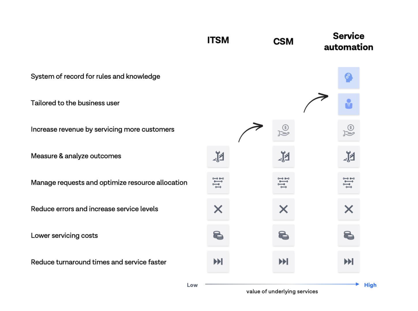 Service automation offers the same and more benefits tohigh-valueteams