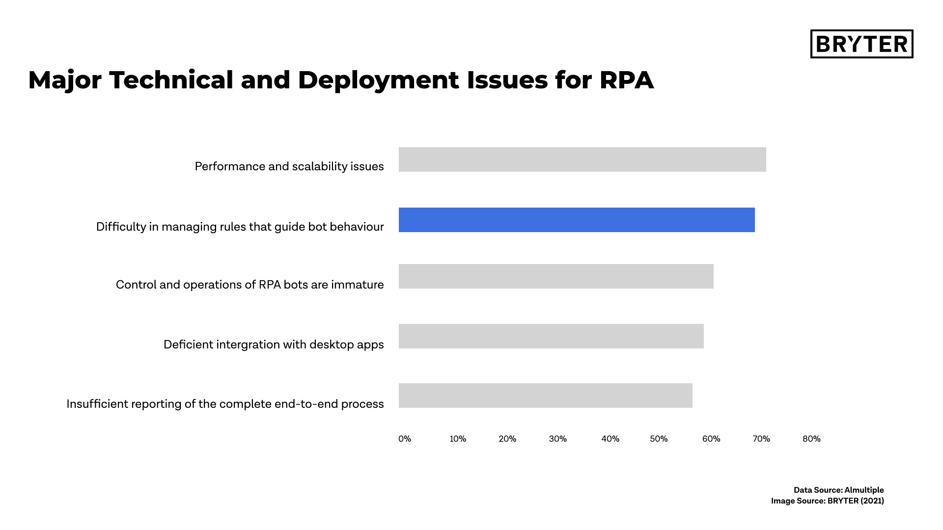 Major Technical and Deployment Issues for RPA