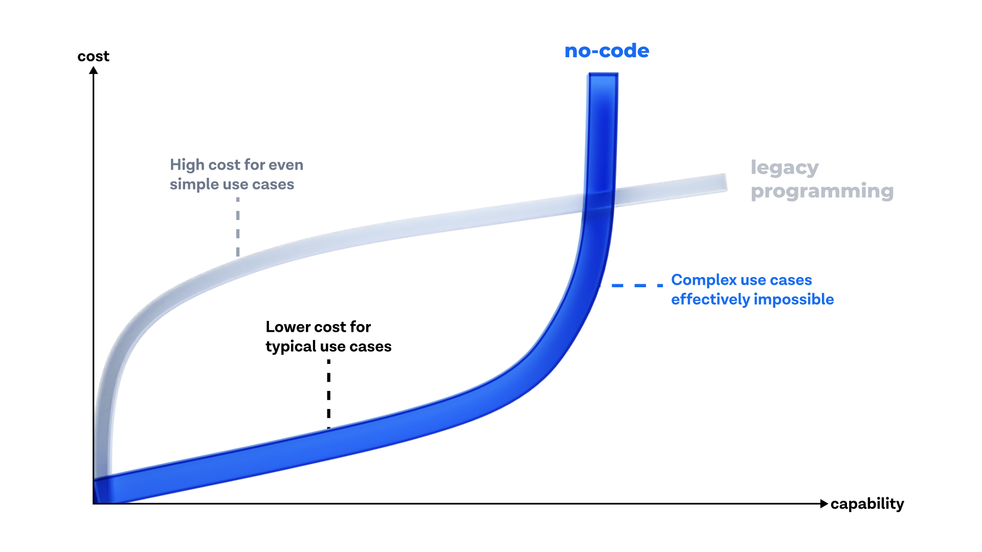 No-code delivers the same level of capabilities at a much lower cost