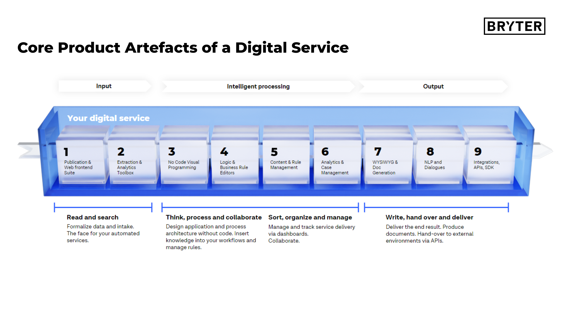 Core Product Artefacts of a Digital Service