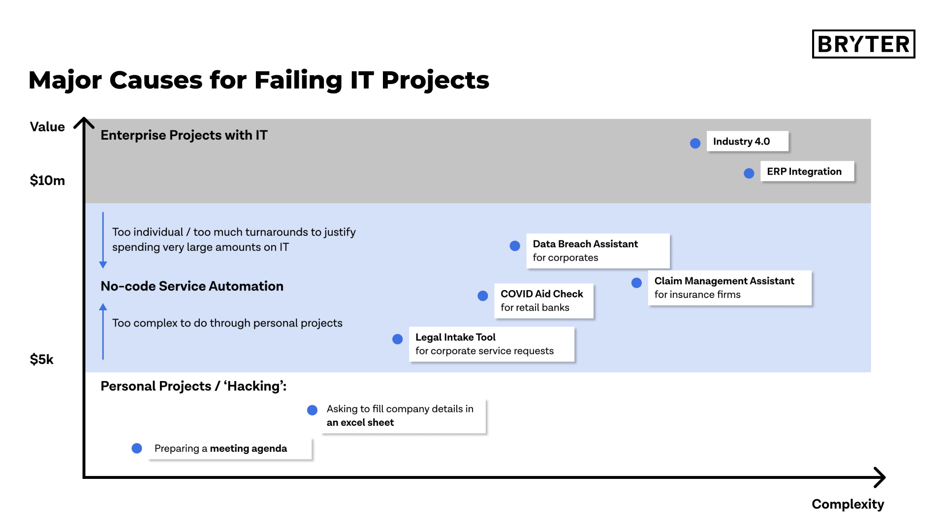 Major Causes for Failing IT Projects
